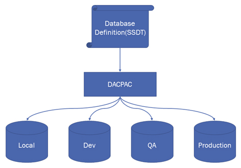 SSDT Repeatable Deployment Process